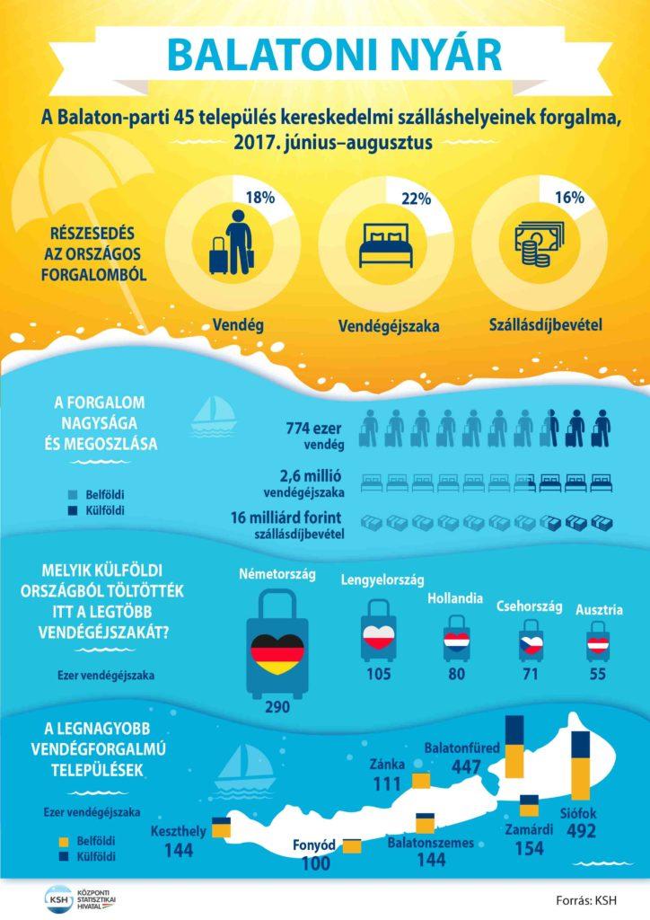 balaton infografika 2018